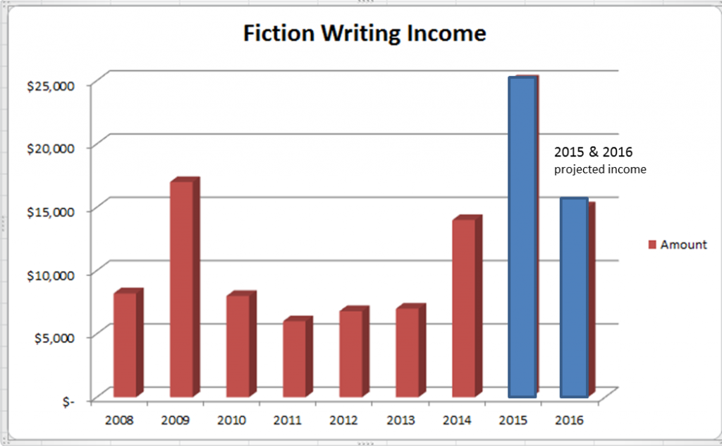 Fiction income