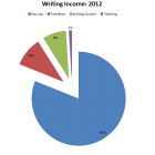 Paying the Piper: 2012 Writing Income
