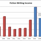 Writing Income Timeline: The Long Game