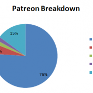 What's it Like to Be a Creator on Patreon? My First Month