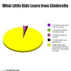 What Little Kids REALLY Learn from Cinderella