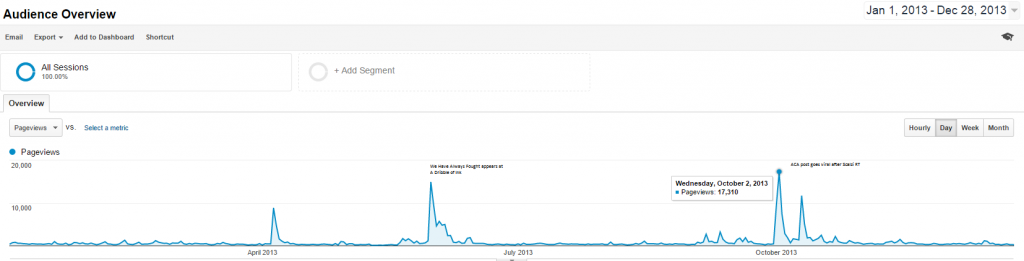 Blog Stats from 2013